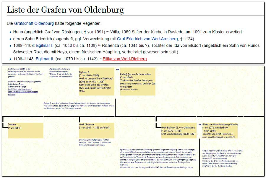 Liste der Grafen von Oldenburg