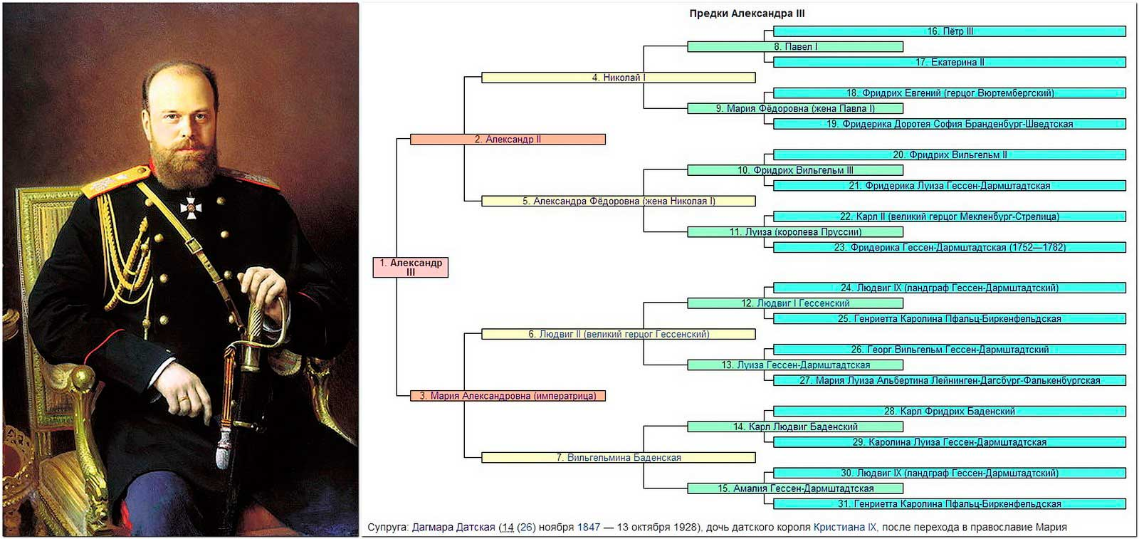 Родословная дедушки Александра (последней царской княжны Анастасии Николаевны Романовой).