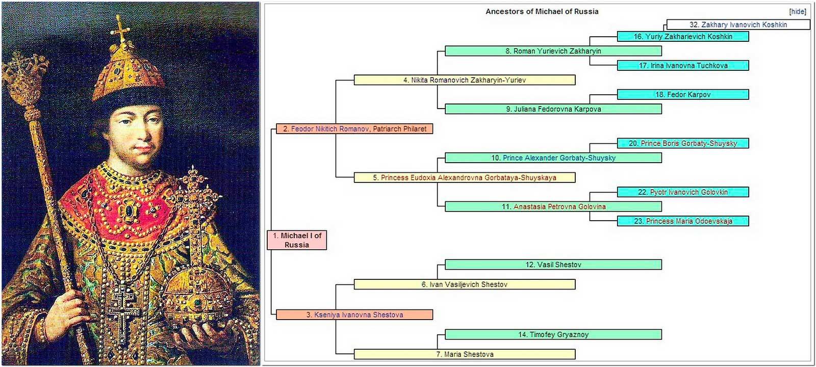 Родословная 1-го царя на Руси Михайловича Федоровича.