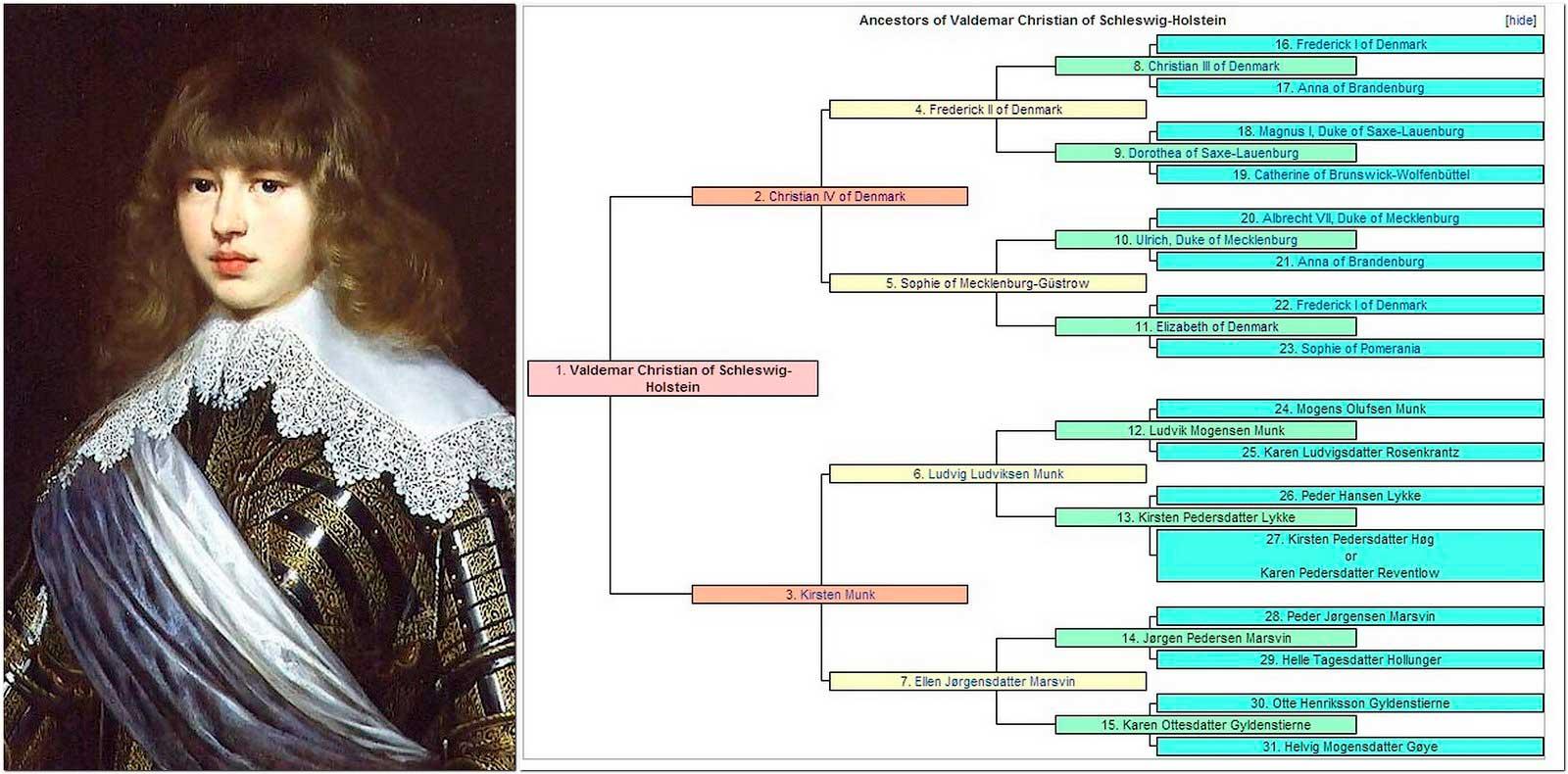 Родословная Вальдемара (жениха дочери русского царя Михаила).