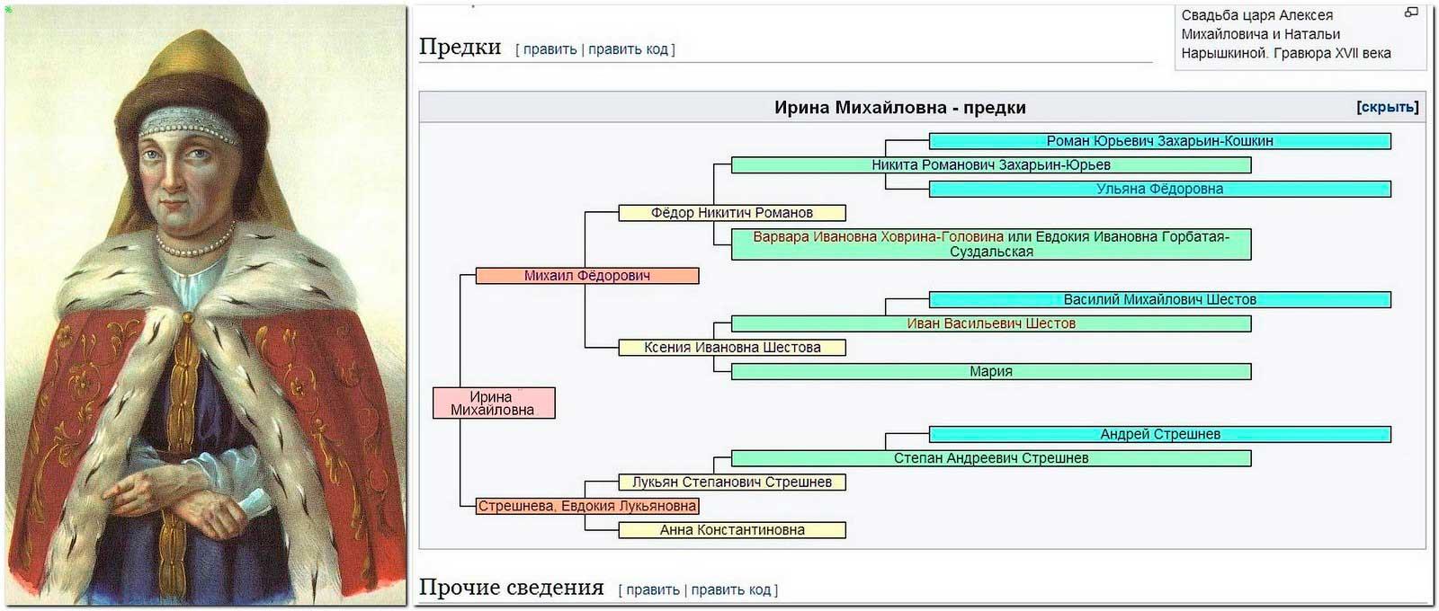 Родословная царевны Ирины в XVII веке.