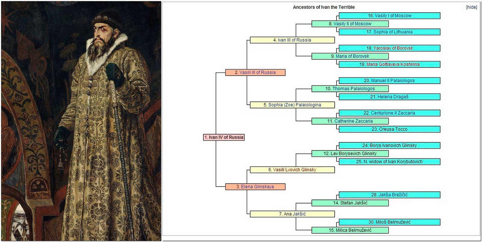Родословная царя Ивана IV Васильевича Грозного.