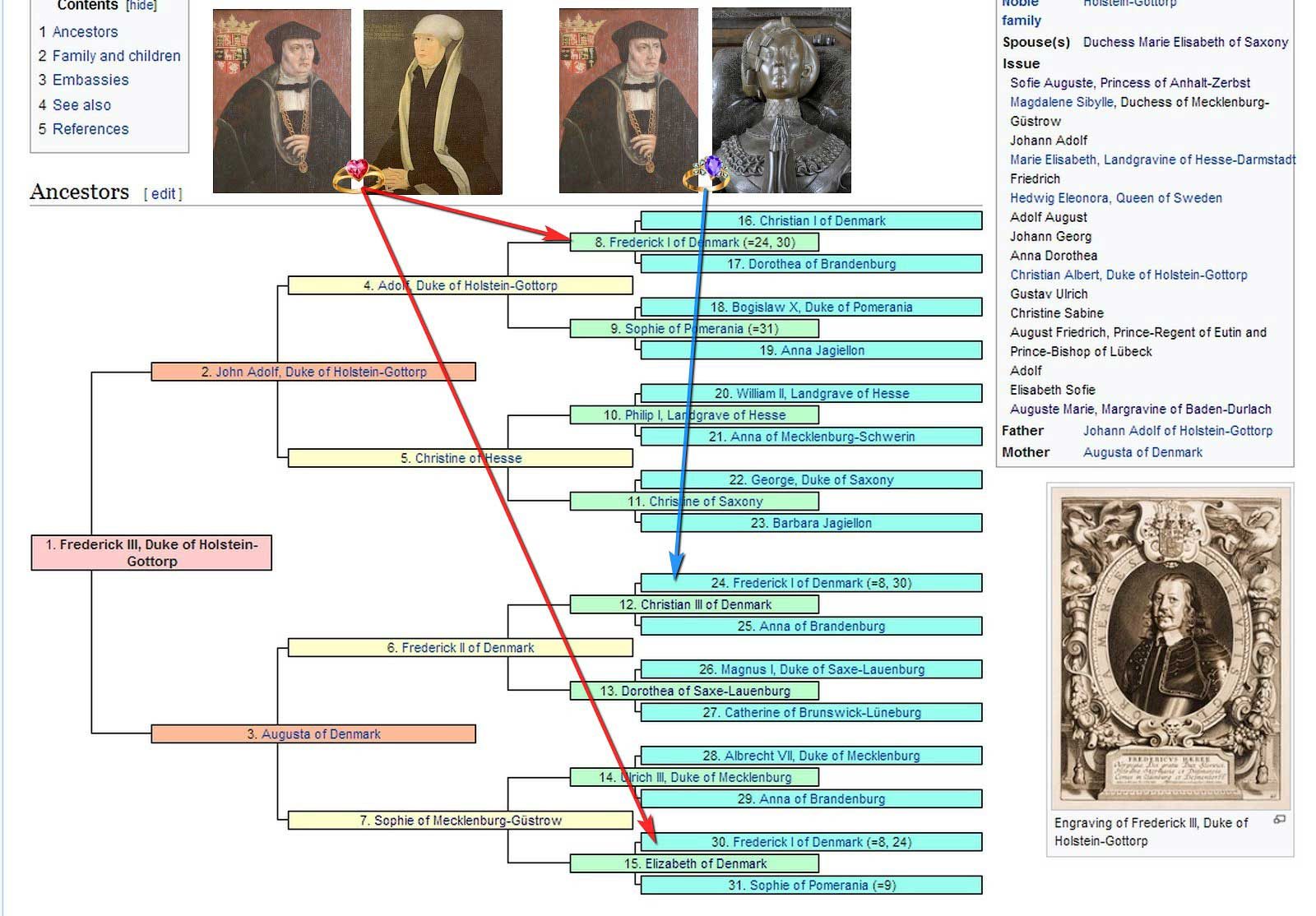 Родословная Фридриха III