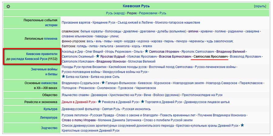 Таблица (содержание) начального периода нашего государства