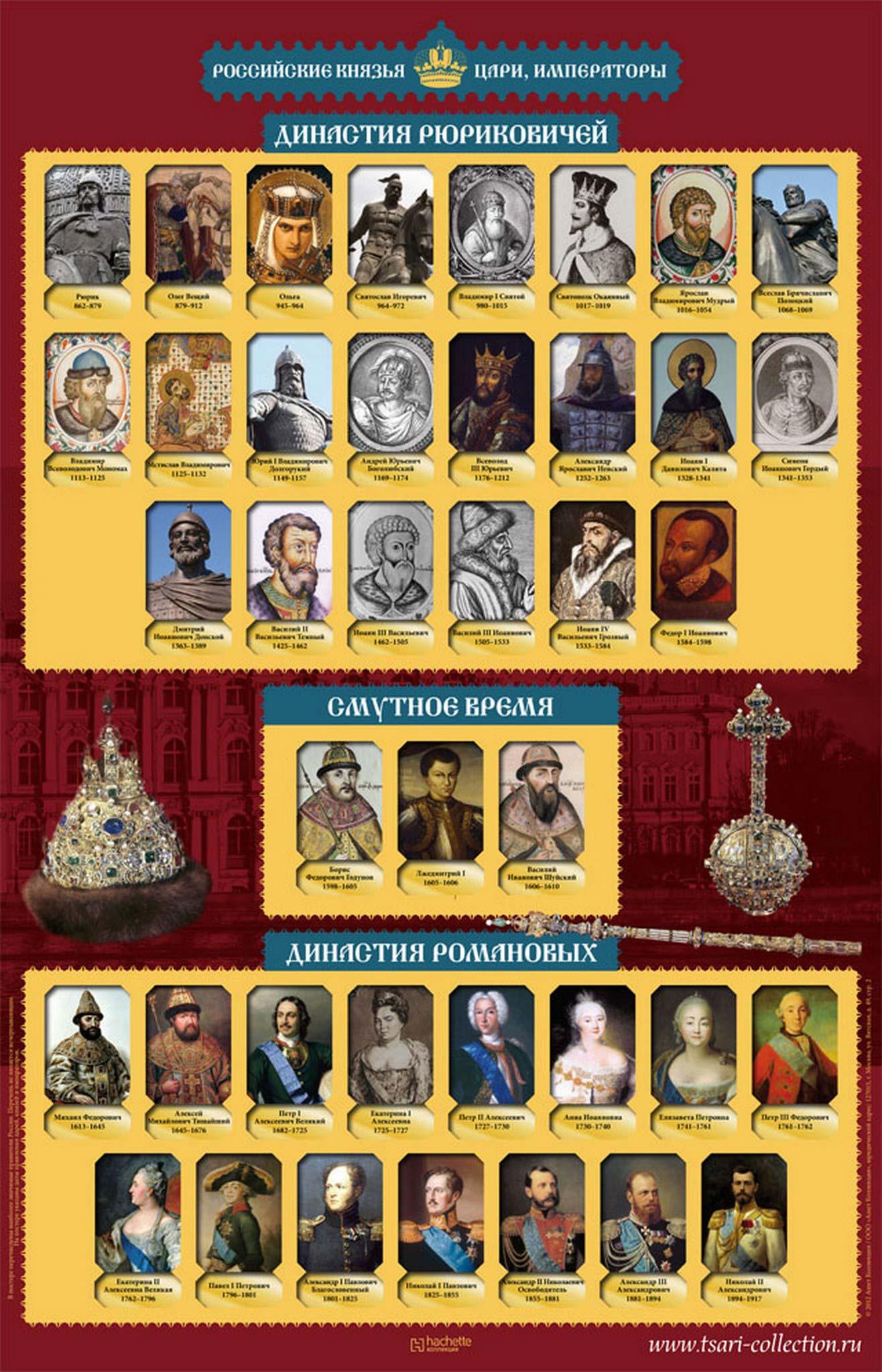 От Киевской Руси до Российской Империи