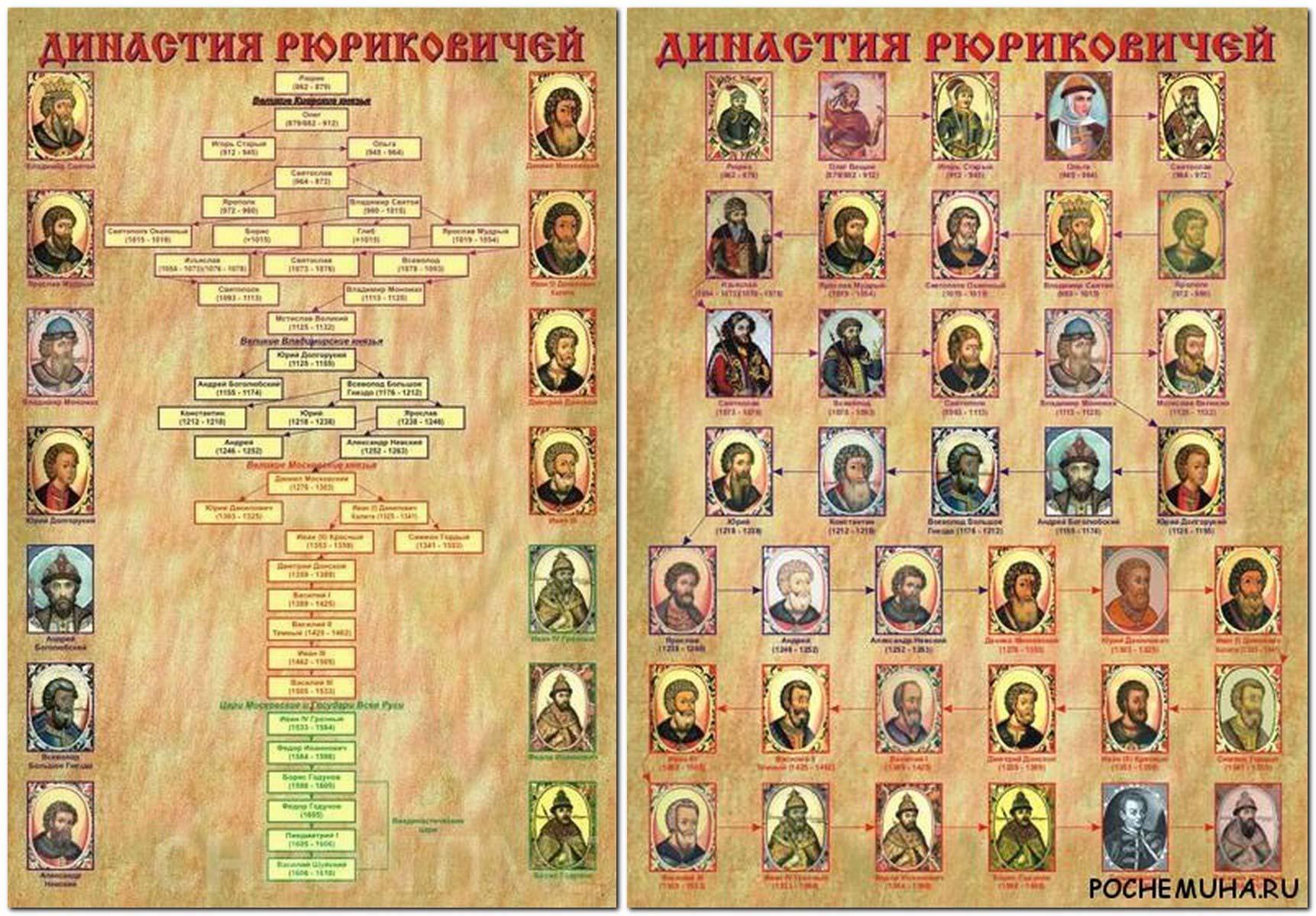 Рисунки цепочки правителей Руси до Ивана Грозного
