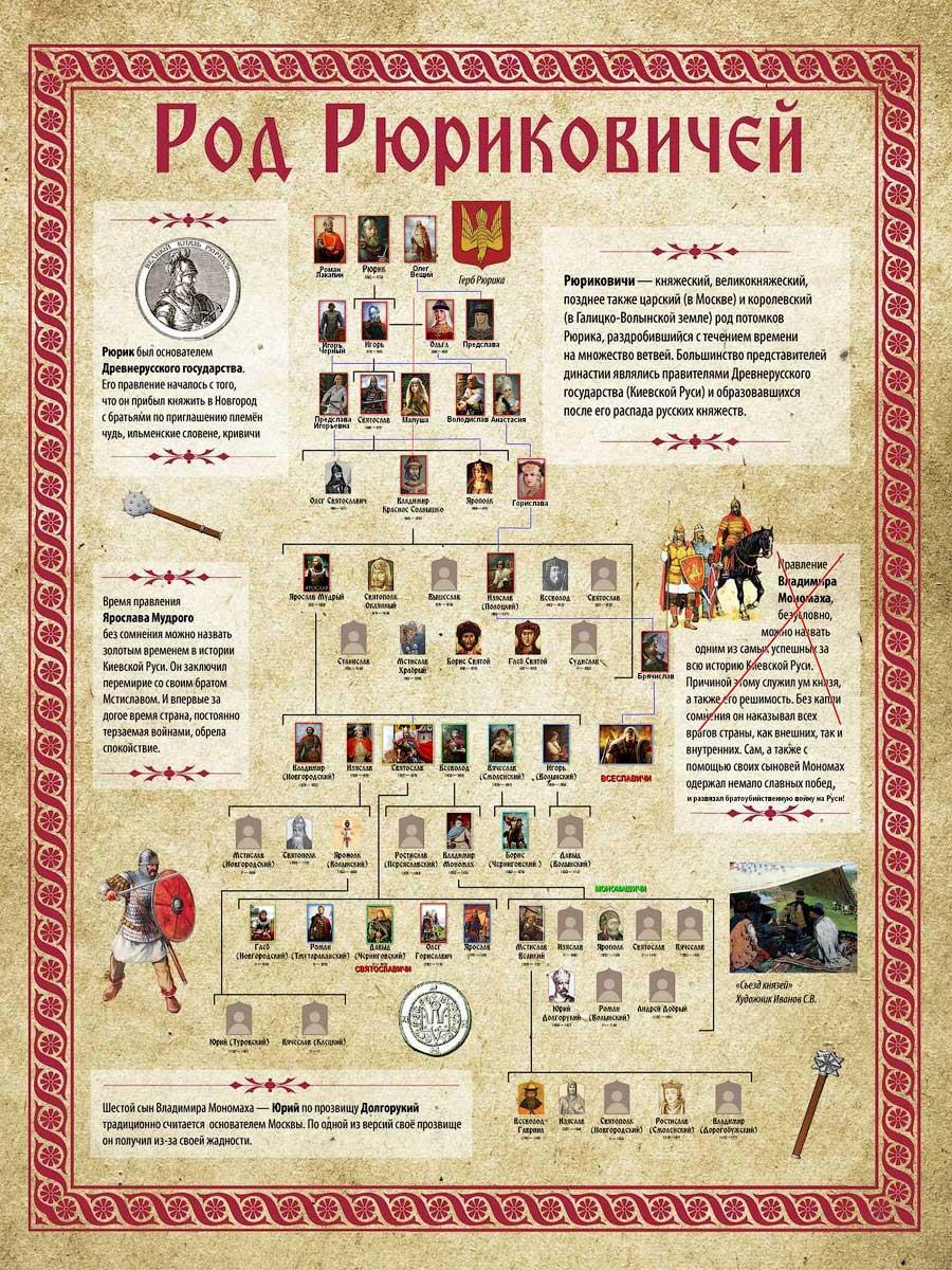 От князя Рюрика и Вещего Олега до основателя Москвы