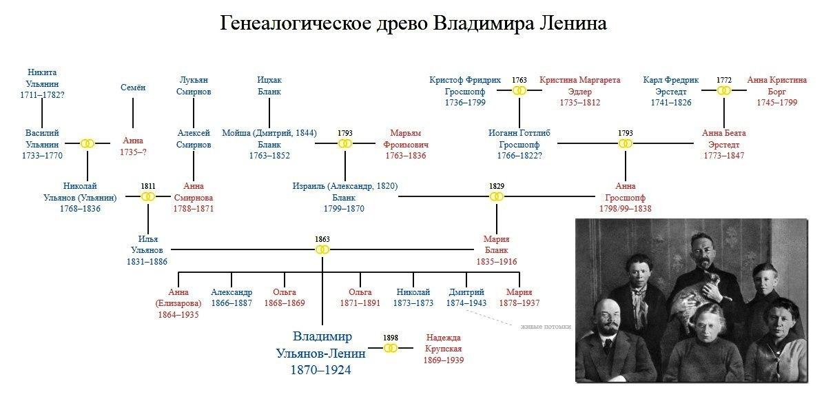 Родословная Владимир Ильич