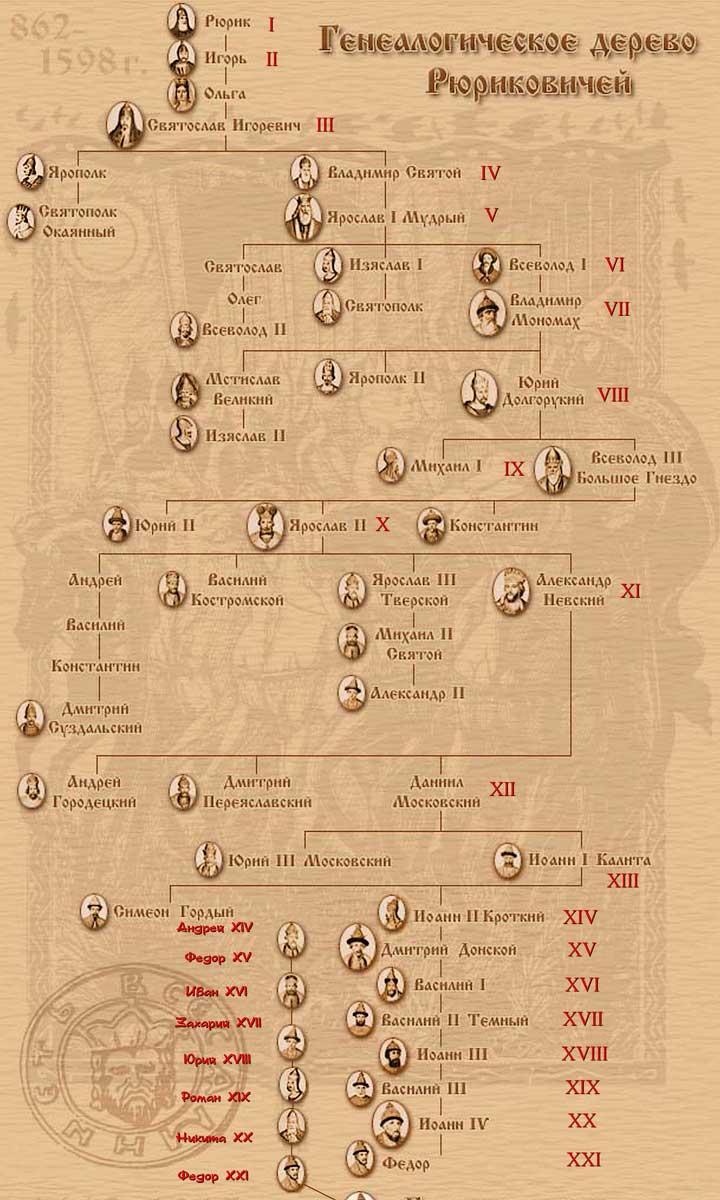 генеалогическое дерево рюриковичей