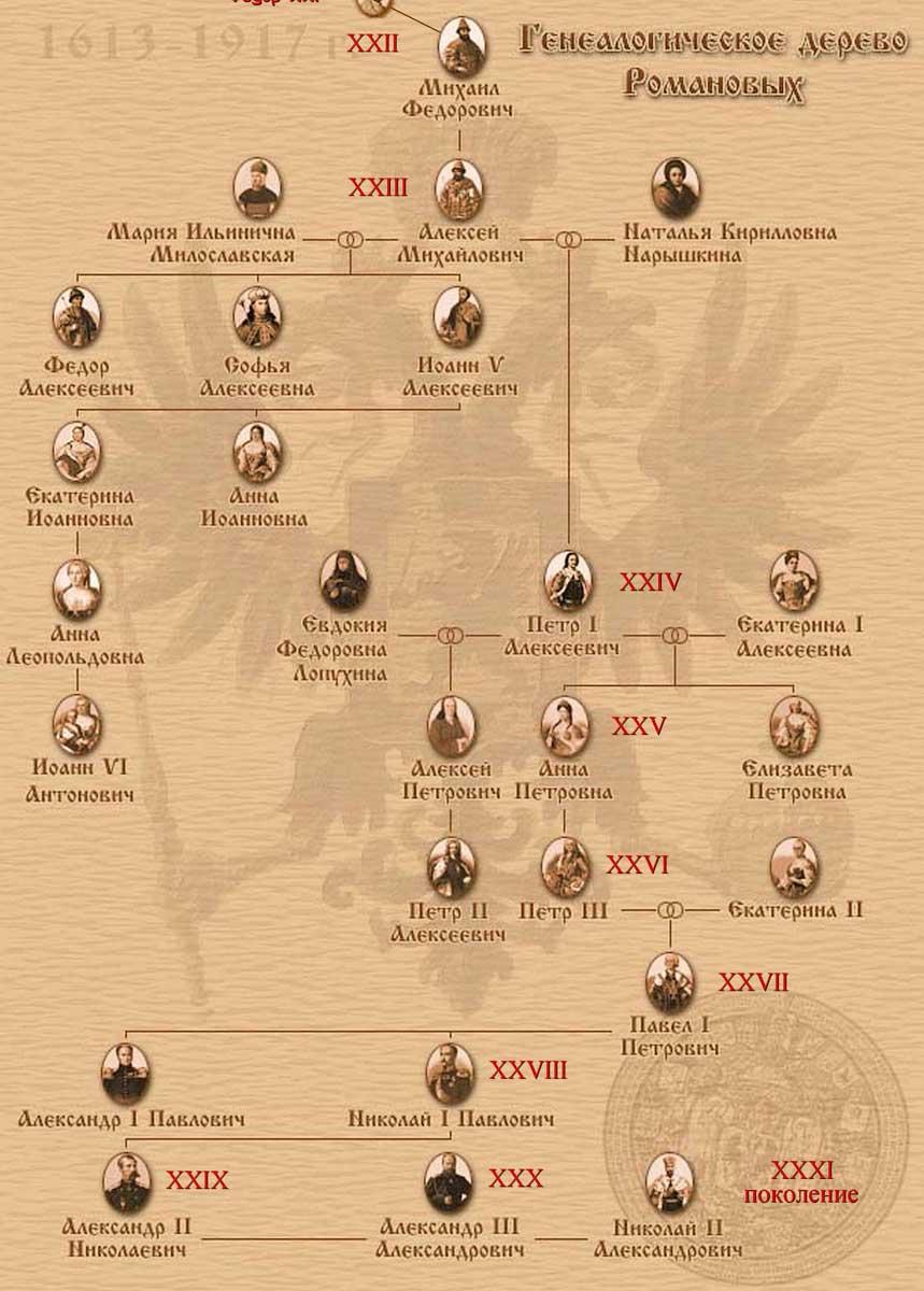 генеалогическое дерево романовых
