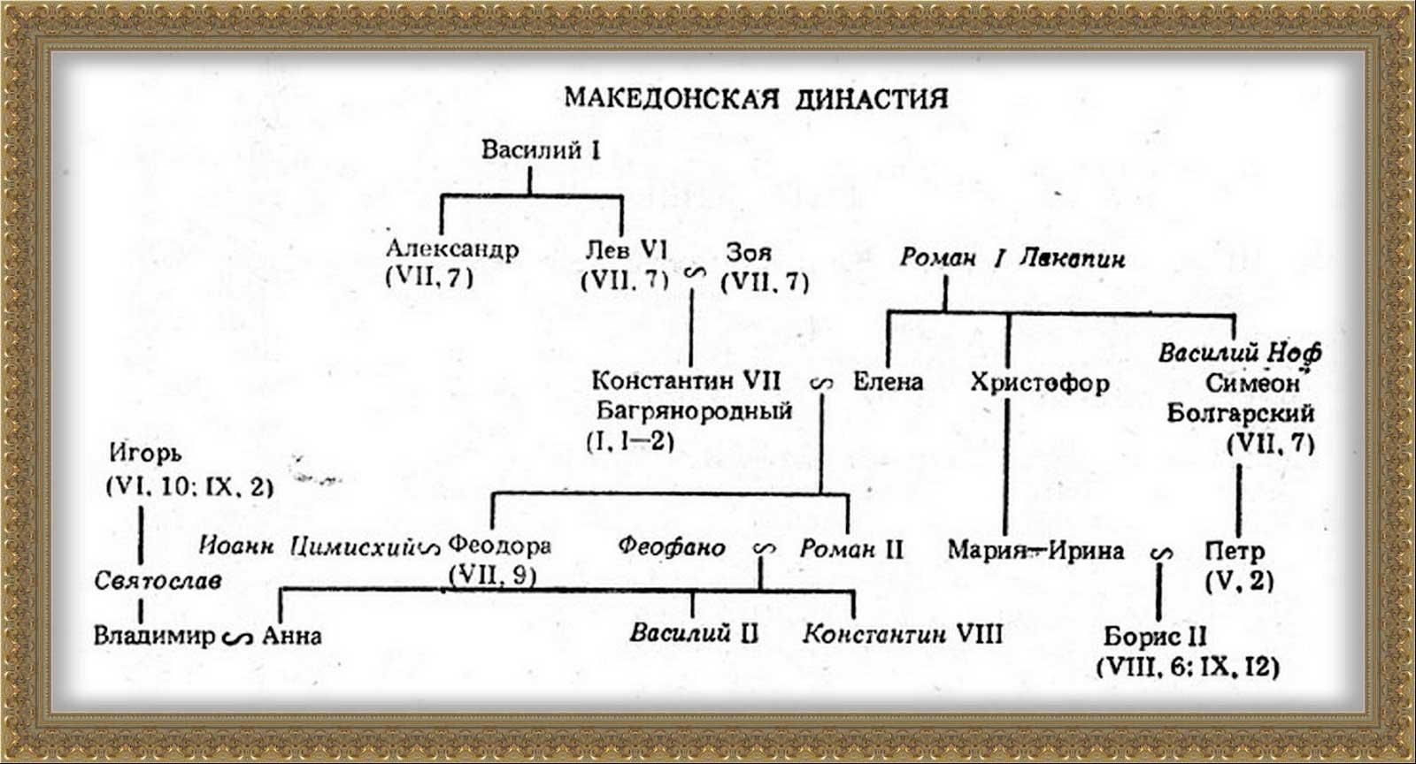 Родовое дерево династии Василия I