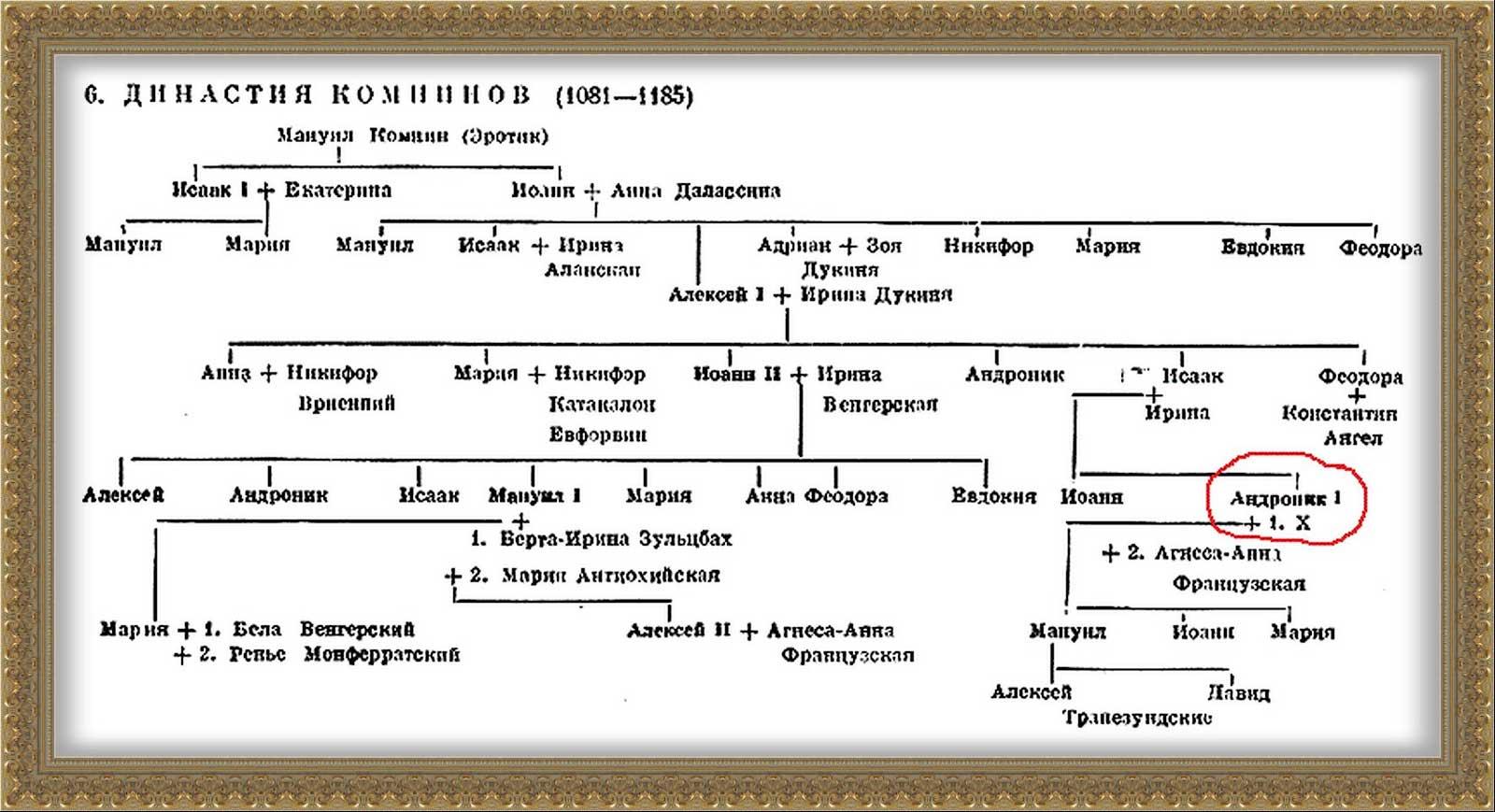 Родовое дерево династии Комниных.