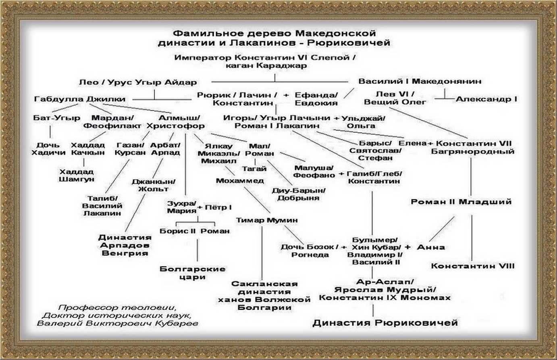 Династия Лакапинов и Рюриковичей