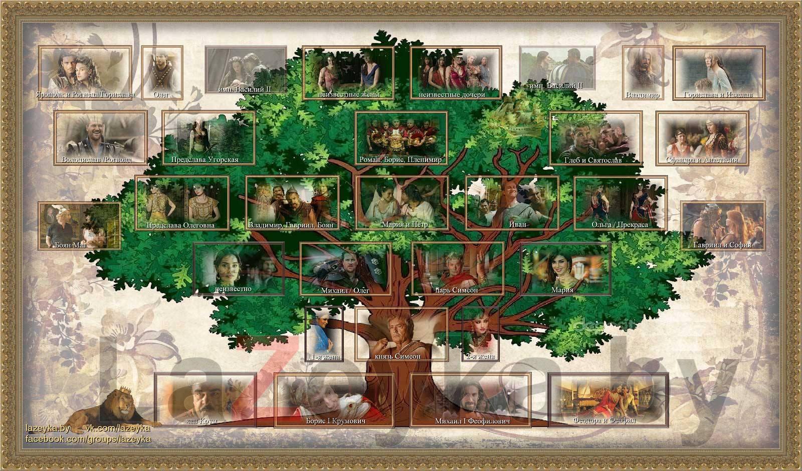 Родовое дерево Симеона I Болгарского