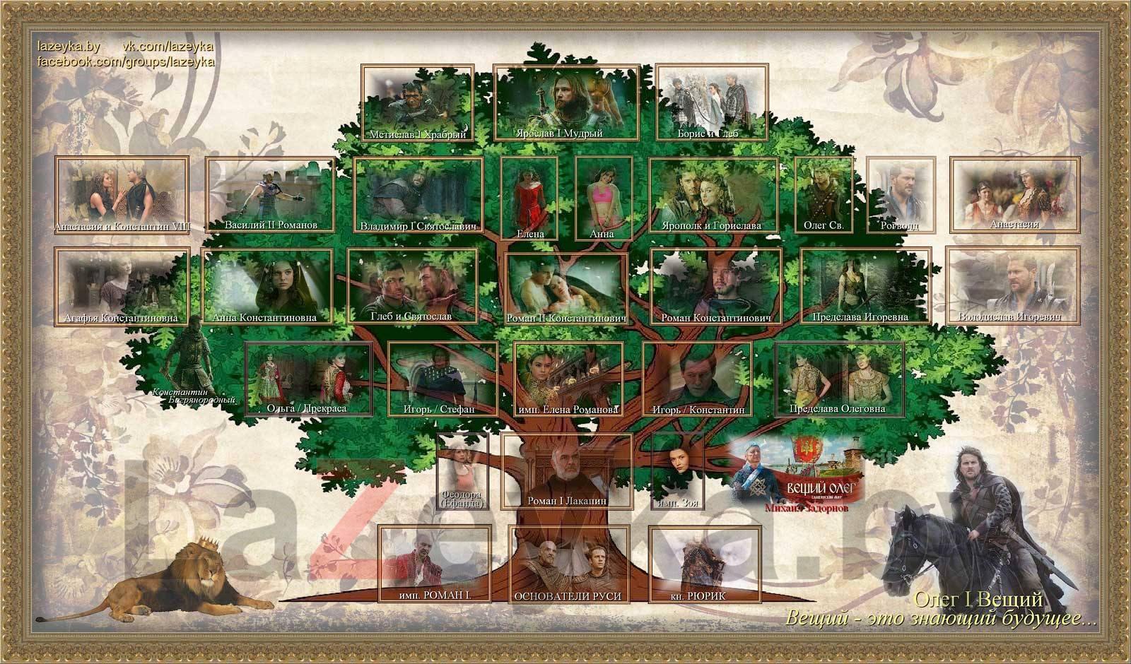 Родовое дерево династии